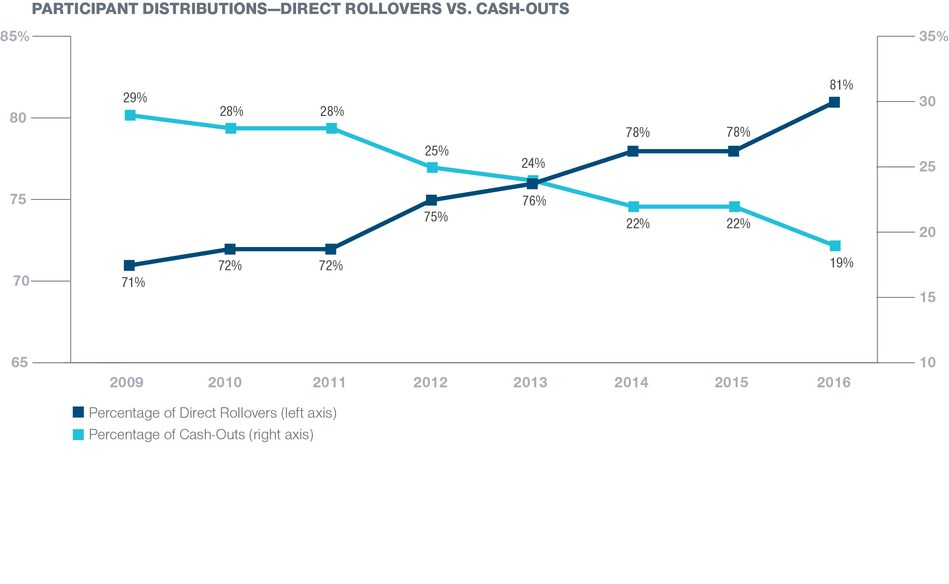 Participant Distributions - Direct Rollovers vs. Cash-Outs