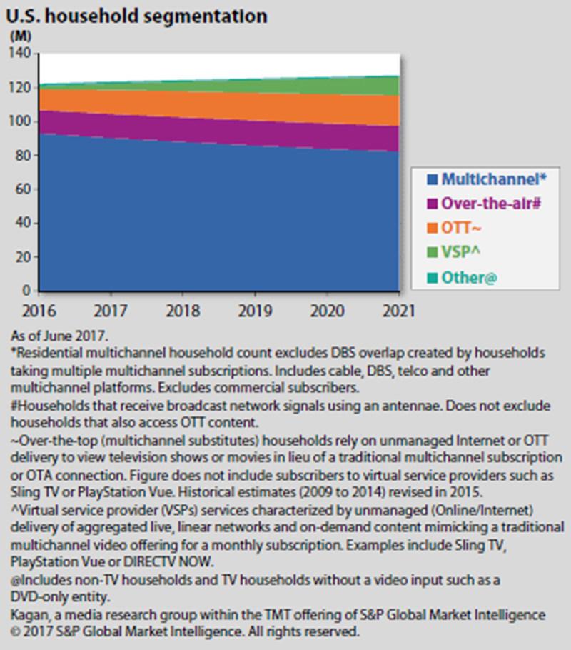 Multichannel cedes ground to OTT, VSPs in US video segmentation – S&P Global Market Intelligence