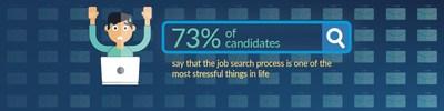 (PRNewsfoto/CareerBuilder)