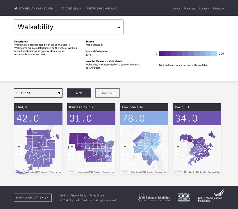 Users of the City Health Dashboard have the ability to view their city's performance in 26 key measures of health and drivers of health status, like walkability, and to compare their performance to other cities.