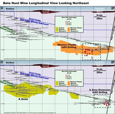 Figure 2 : Section longitudinale vers le nord-est. L'image en haut montre l'emplacement des sondages intercalaires et d'extension dans la zone Western Flanks. L'image en bas montre l'emplacement des nouveaux sondages dans le prolongement de la zone A. (Groupe CNW/RNC Minerals)