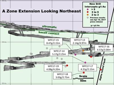 Figure 4 : Section longitudinale du prolongement de la zone A vers le nord-est, montrant les nouveaux résultats de forage significatifs. Longueurs dans l'axe de forage indiquées. L'épaisseur réelle reste à déterminer. (Groupe CNW/RNC Minerals)