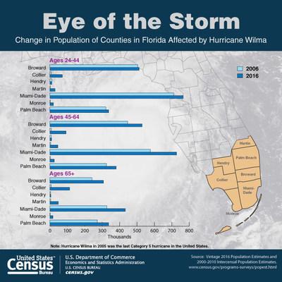 U s census bureau facts for features 2017 hurricane season begins - Census bureau statistics ...