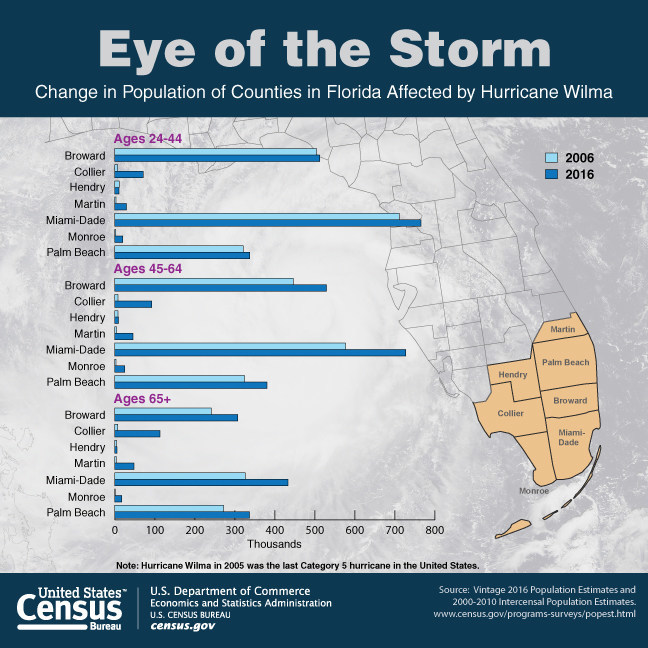 The North Atlantic hurricane season begins on June 1 and lasts through Nov. 30. The U.S. Census Bureau produces timely local statistics that are critical to emergency planning, preparedness and recovery efforts. Emergency planners and community leaders can better assess the needs of coastal populations using Census Bureau statistics. This Facts for Features edition also highlights the number of people living in areas that could be most affected by these acts of nature.