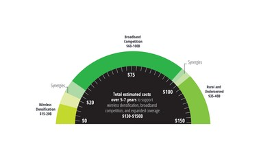 Deloitte: US Investment of $130B to $150B in Deep Fiber Infrastructure Required to Lead Global Digital Economy Opportunity