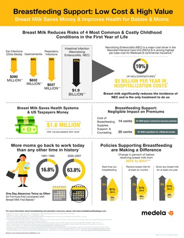 Breastfeeding Support: Low Cost & High Value Breast Milk Saves Money & Improves Health for Babies & Moms