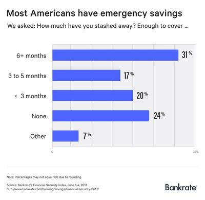 Nearly a quarter of Americans have no emergency savings, according to a new report from Bankrate.com. However, the percentage of those without an emergency fund currently sits at a six year low, down to 24% this year from 28% last year.