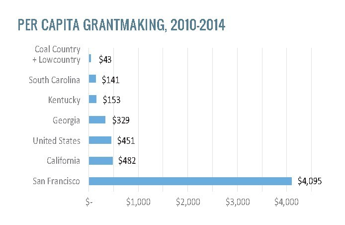 The country's largest foundations gave the equivalent of $43 in funding per person in Kentucky's Coal County and South Carolina's Lowcountry from 2010-2014. Compare this to the national funding rate of $451. Source: Foundation Center.