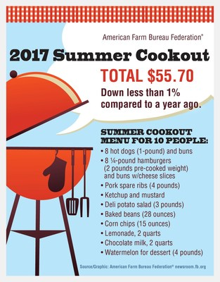 2017 AFBF Summer Cookout Survey