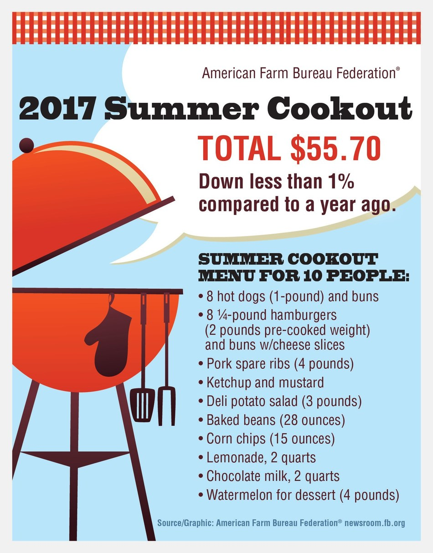 2017 AFBF Summer Cookout Survey