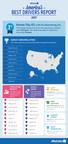 Infographic: Allstate America's Best Drivers Report (PRNewsfoto/Allstate)