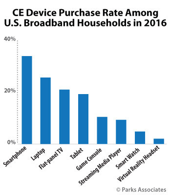 Parks Associates: CE Device Purchase Rate Among U.S. Broadband Households in 2016