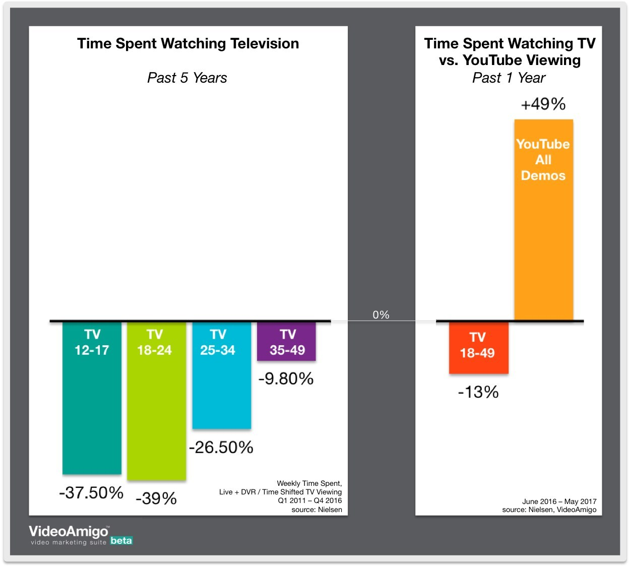 Comparisons of the declining time spent watching television vs. the increasing time spent viewing YouTube. (United States)