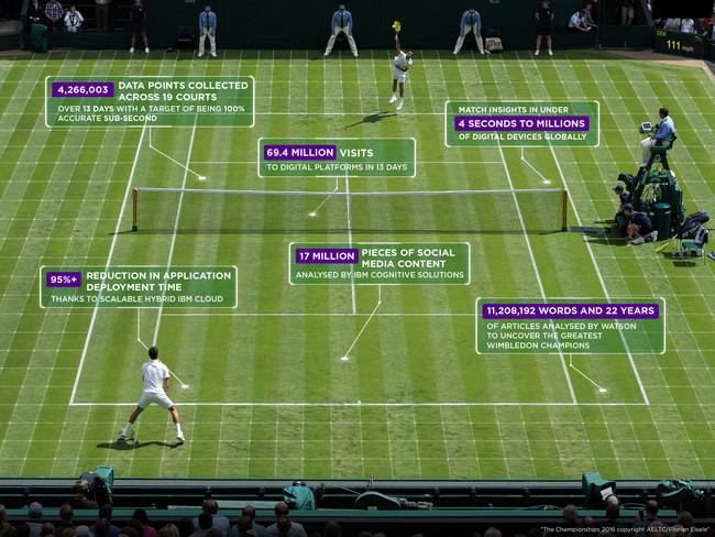 IBM @ Wimbledon