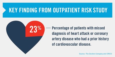Key finding from outpatient risk study, Missed Diagnosis of Cardiovascular Disease in Outpatient General Medicine: Insights from Malpractice Claims Data found that 23 percent of patients with missed diagnosis of heart attack or coronary artery disease had a prior history of cardiovascular disease. Source: The Doctors Company and CRICO Strategies.