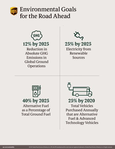 Environmental Goals for the Road Ahead (CNW Group/UPS Canada Ltd.)