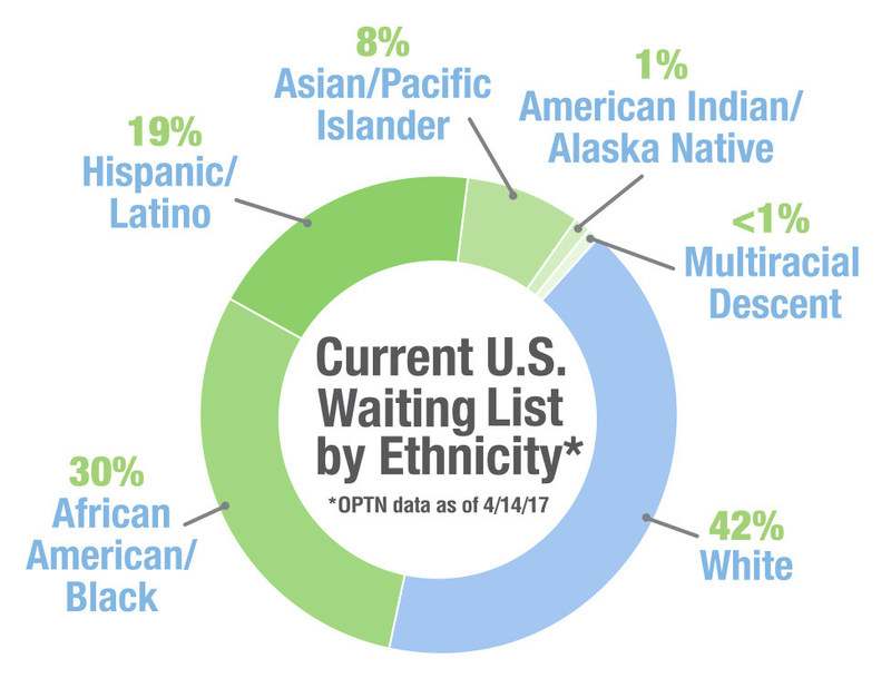 Current U.S. Waiting List by Ethnicity, OPTN data as of April 4, 2017