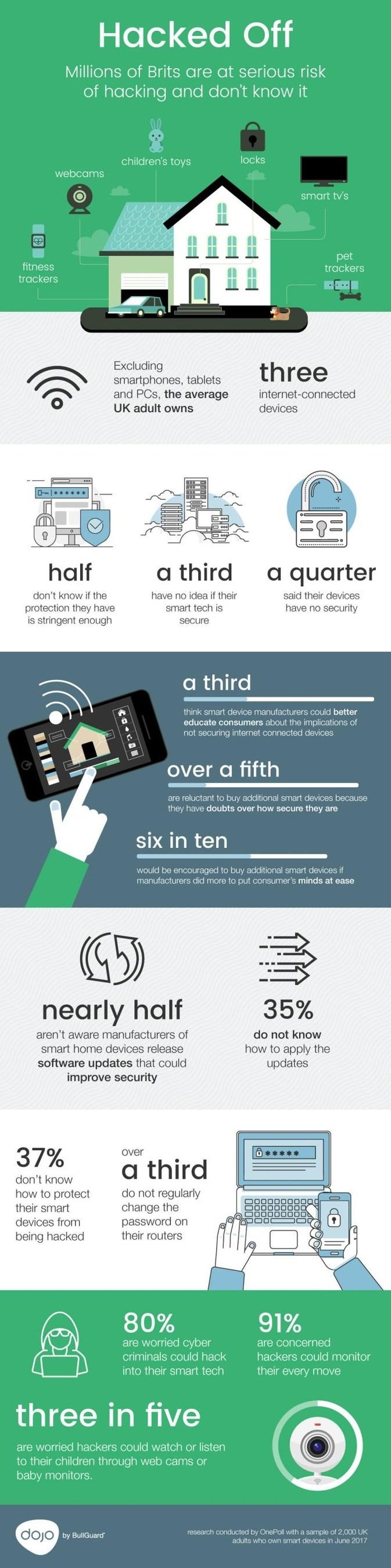Hacked Off Infographic (PRNewsfoto/BullGuard)