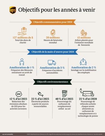 Objectifs pour les années à venir (Groupe CNW/UPS Canada Ltee.)