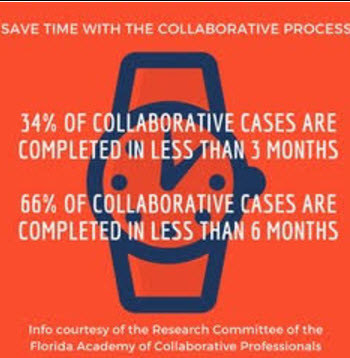 Period of Time in Which Collaborative Cases Closed