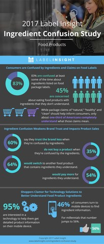 Label Insight Ingredient Confusion Study - Data at a Glance
