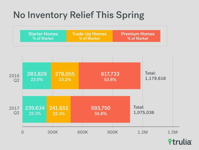 Trulia Inventory and Price Watch Q2 2017