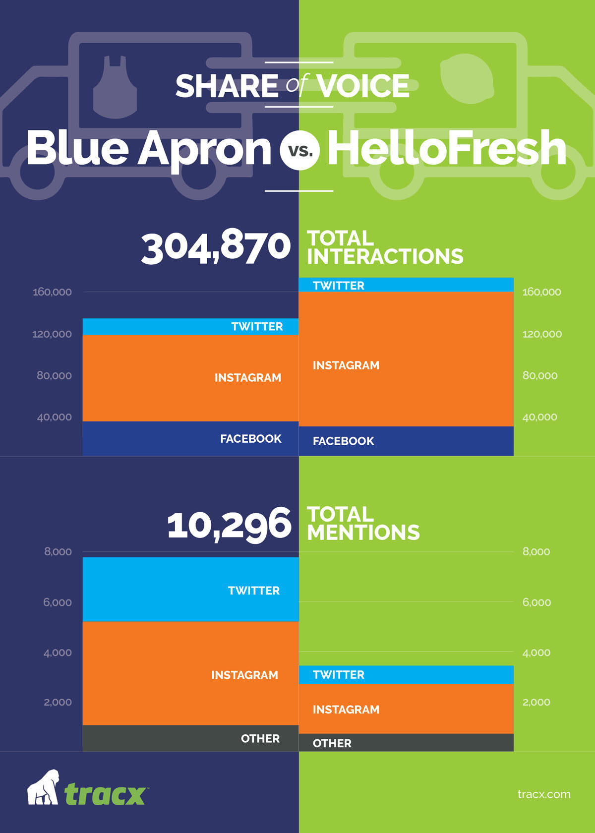 Although Blue Apron leads in share of voice for conversations and mentions, HelloFresh takes the reigns in terms of interactions and engagement – key to building a successful brand and loyal, repeat customers.