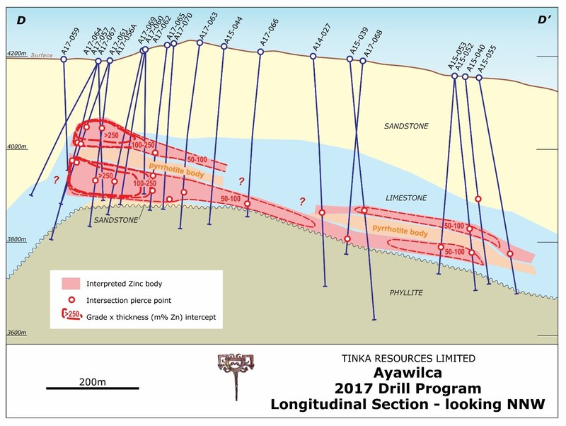 Figure 2.   Longitudinal section D-D' from South Ayawilca to Central Ayawilca (CNW Group/Tinka Resources Limited)