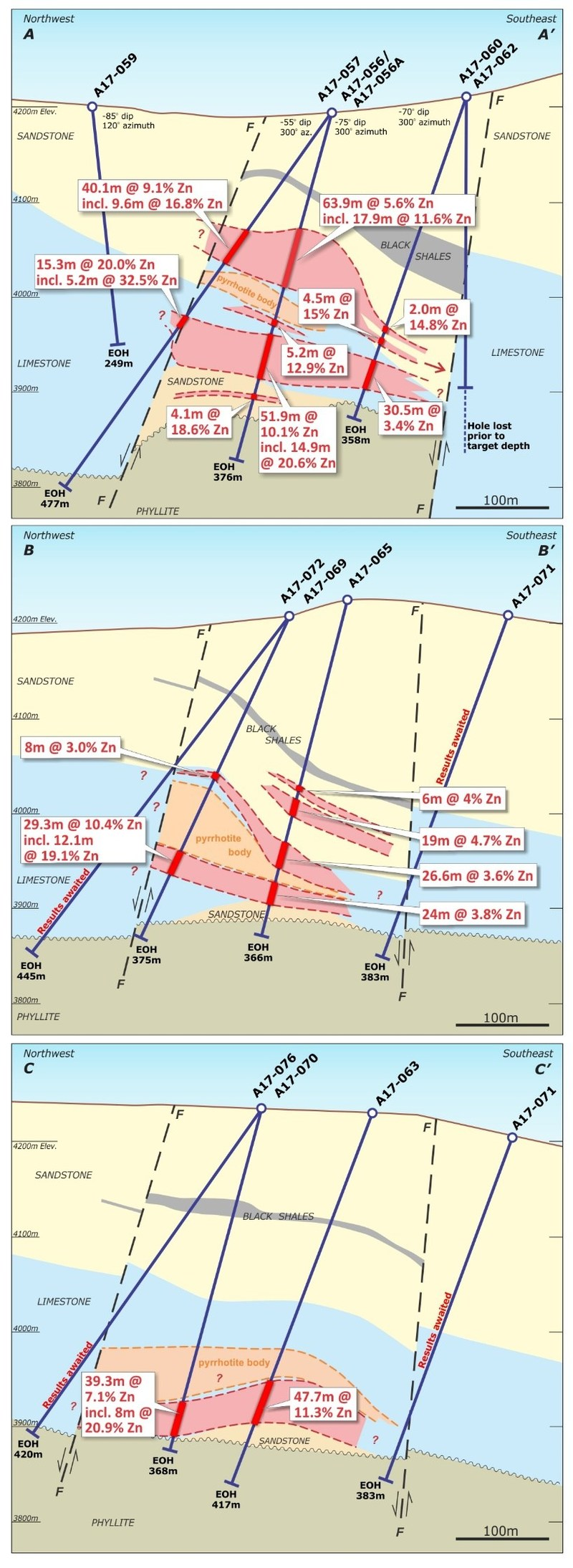Figure 3.   Cross sections A-A', B-B' and C-C' through South Ayawilca, viewing northeast (CNW Group/Tinka Resources Limited)