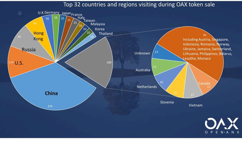 Top 32 countries and regions visiting during OAX token sale