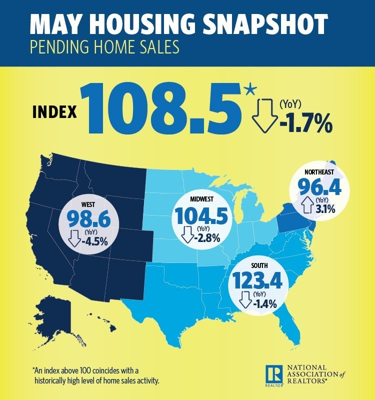 The ongoing supply shortages that are propping up home prices in many metro areas caused pending home sales in May to slump for the third consecutive month, according to the National Association of Realtors.