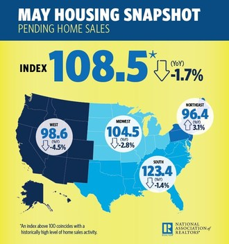 Pending Home Sales Tumble in May for Third Straight Month