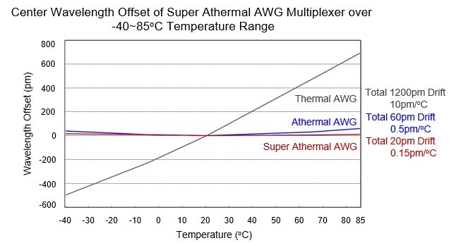 Temperature-hardend athermal AWG for operational range of -40°C ~ 85°C