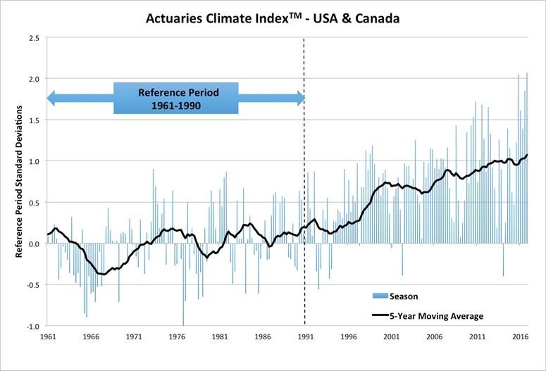 Actuaries Climate Index, 6/28/2017