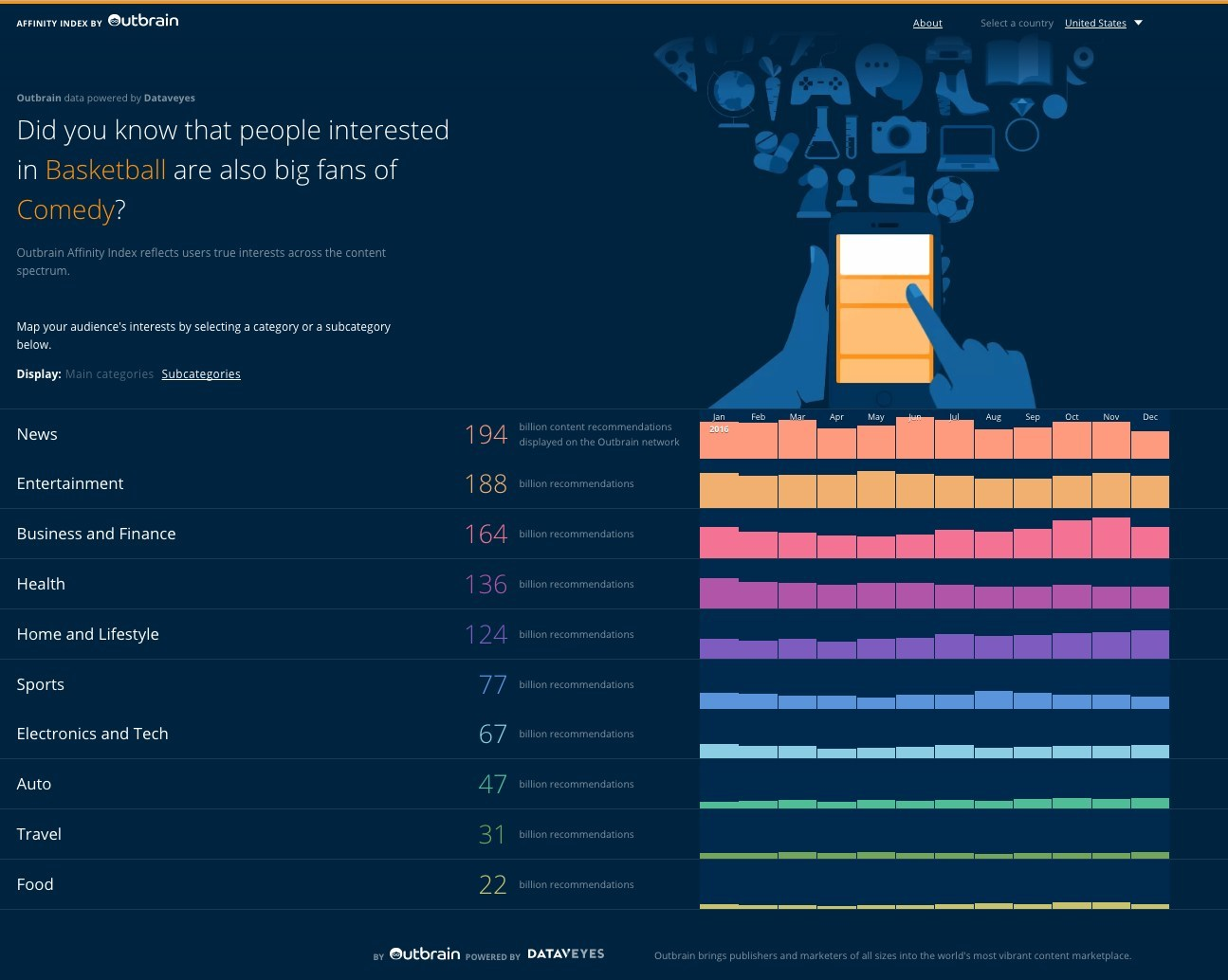 Outbrain & Dataveyes Reveal Affinity Index