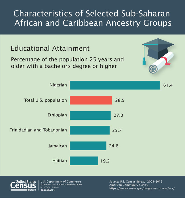 About 61 percent of people with Nigerian ancestry age 25 and older had a bachelor's degree or higher — more than twice the U.S. rate of 28.5 percent, according to a U. S. Census Bureau report on Characteristics of Selected Sub-Saharan African and Caribbean (West Indian) Ancestry Groups in the United States: 2008-2012 released today.
