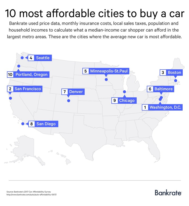 The 10 most affordable cities to buy a car, according to Bankrate.com