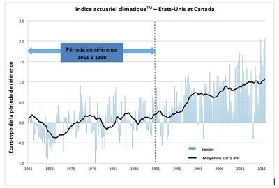 Indice actuariel climatique (TM) - États-Unis et Canada (Groupe CNW/Indice actuariel climatique)