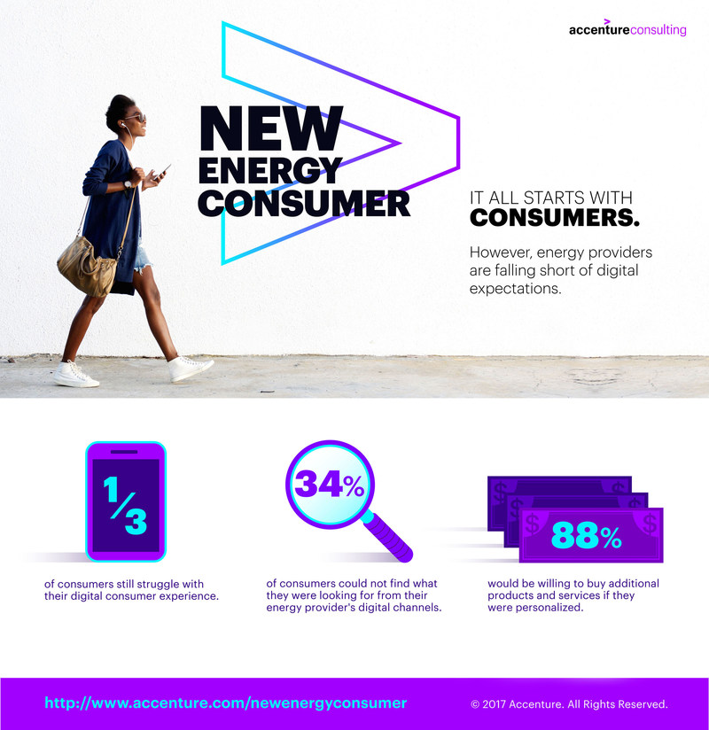 Canadian energy providers face the additional challenge of falling short of consumers' expectations for digital channels and personalized experiences. (CNW Group/Accenture)