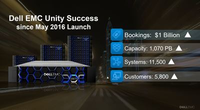 Dell EMC Unity success since May 2016 launch