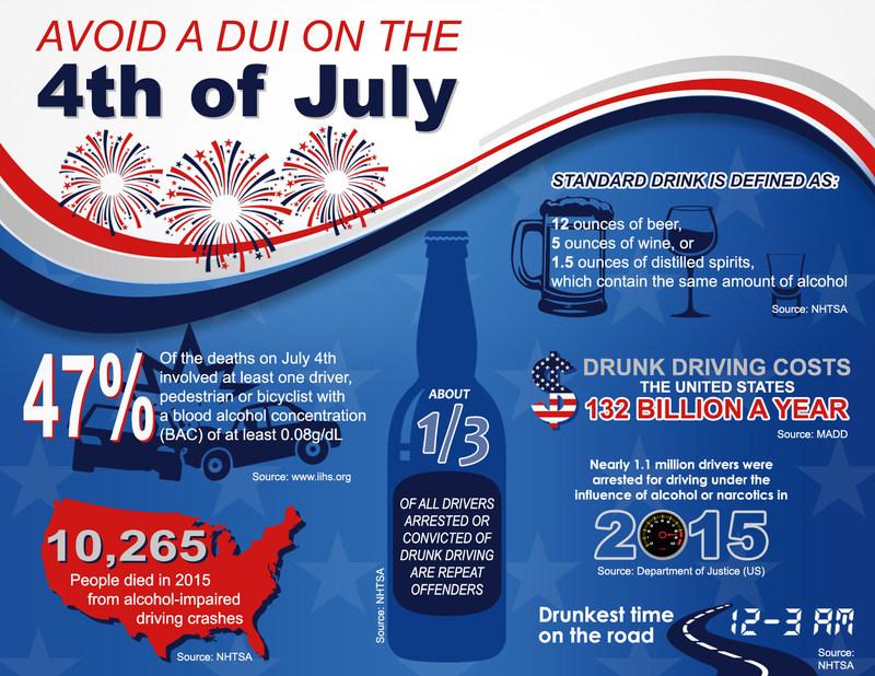4th of July DUI Stats by Rick Mueller (www.sandiegoduilawyer.com)