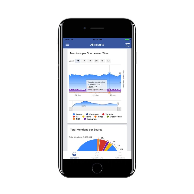 Buzzlogix Social Media Monitor & Manager for iOS