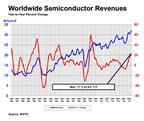 Global Semiconductor Sales Increase 22.6 Percent Year-to-Year in May