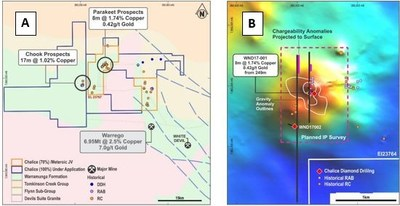 Figure 4 - Warrego North Project Location, Northern Territory, Australia (A) and Parakeet aeromagnetic image with superimposed gravity, IP and drill collars (B) (CNW Group/Chalice Gold Mines Limited)