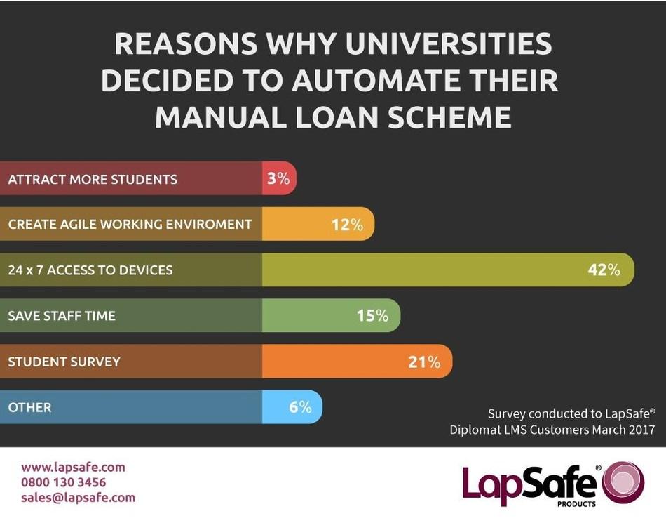 Reasons Why Universities Chose Self Service. (PRNewsfoto/LapSafe Products)