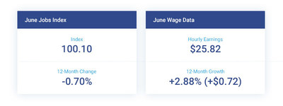 The Paychex | IHS Markit Small Business Employment Watch for June marks four consecutive months of decline in small business job growth, but a continued increase in wages.