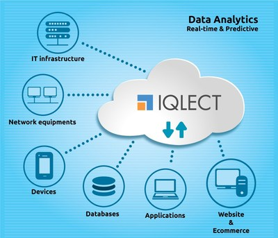 Real-time data analytics platform as SaaS - Analyze all kinds of data at single place (PRNewsfoto/IQLECT Software Solutions Pvt Lt)