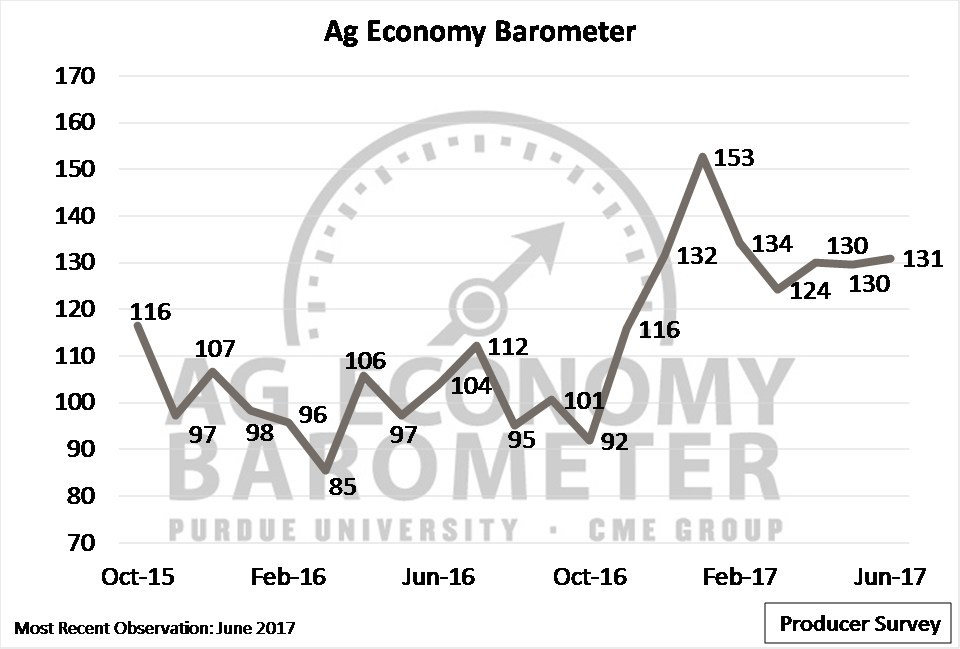 Producer sentiment held steady in June as producers reported improved financials since 2016, but predicted missed financial targets in 2017. (Purdue/CME Group Ag Economy Barometer/David Widmar)