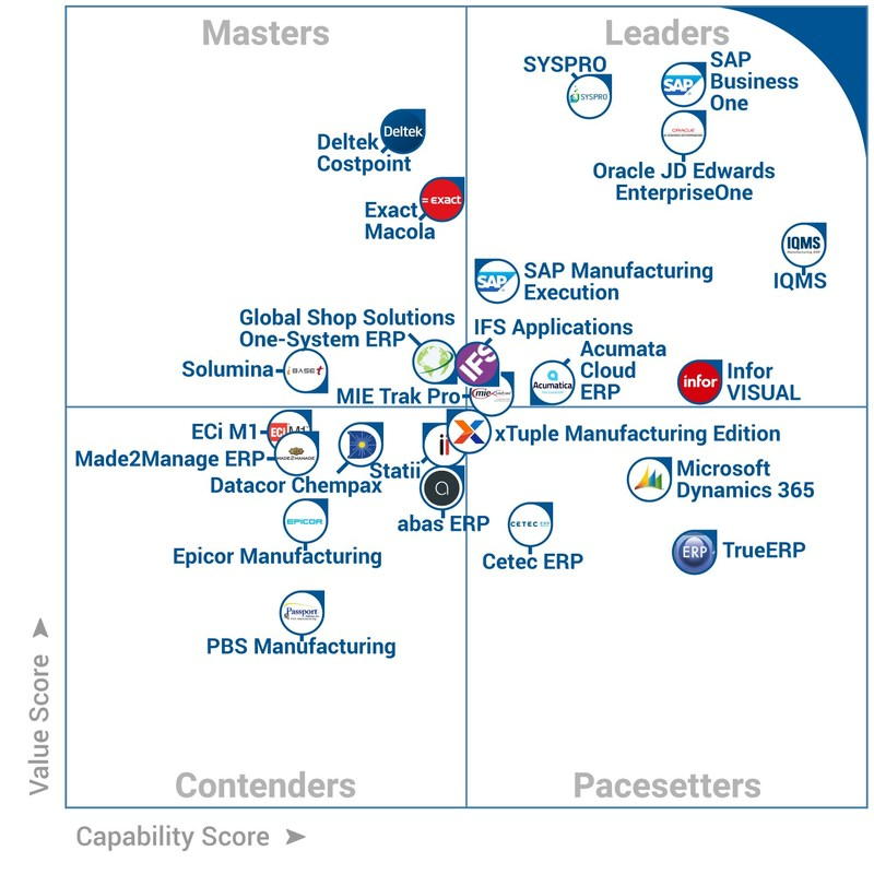 Software Advice Names SYSPRO ERP Software a Leader in FrontRunners Quadrant for Manufacturing Software