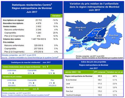 Statistiques de ventes résidentielles Centris® – juin 2017 (Groupe CNW/Chambre immobilière du Grand Montréal)